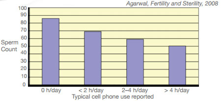 cellphones_sperm