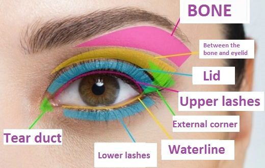 Eyes Makeup: Everything You Need To Know About It