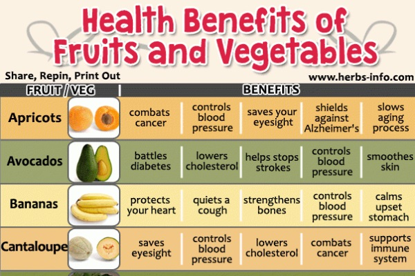 10 Fruits and Veggies and Their Incredible Health Benefits