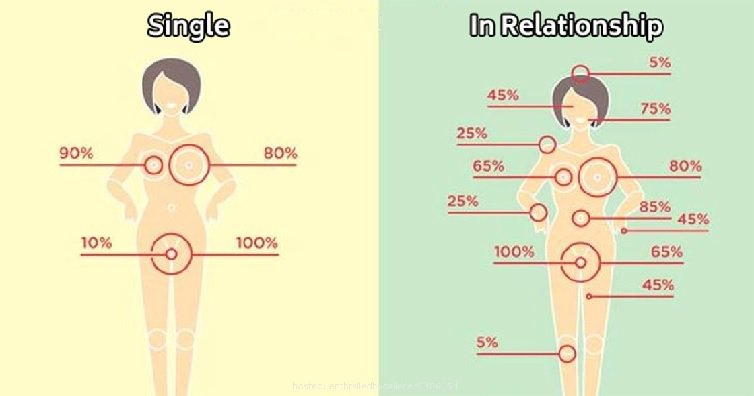 5 Funny Differences Between Single and Committed People