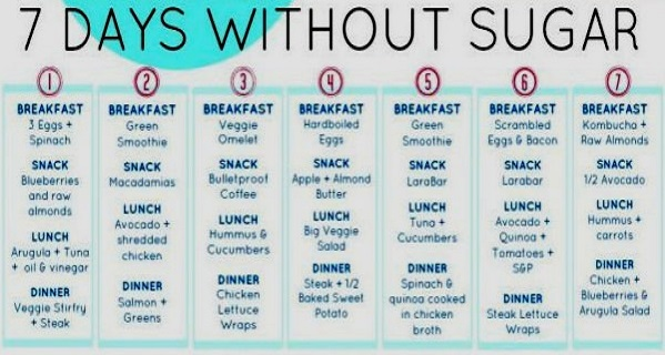 Sugar Detox: One Week Meal Plan